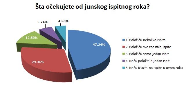 Anketa SZ - junski ispitni rok