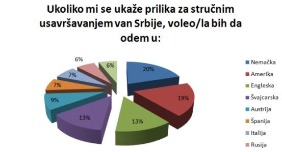 Rezultati ankete o stručnom usavršavanju