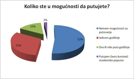 anketa grafik